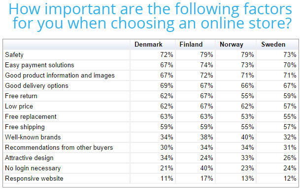 How important are the following factors when choosing an online store