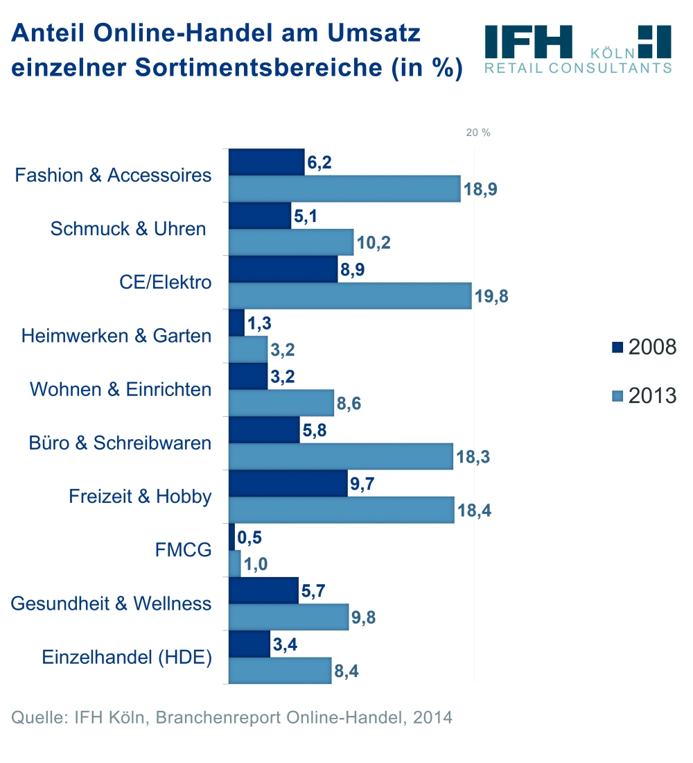 Online share of product categories in Germany