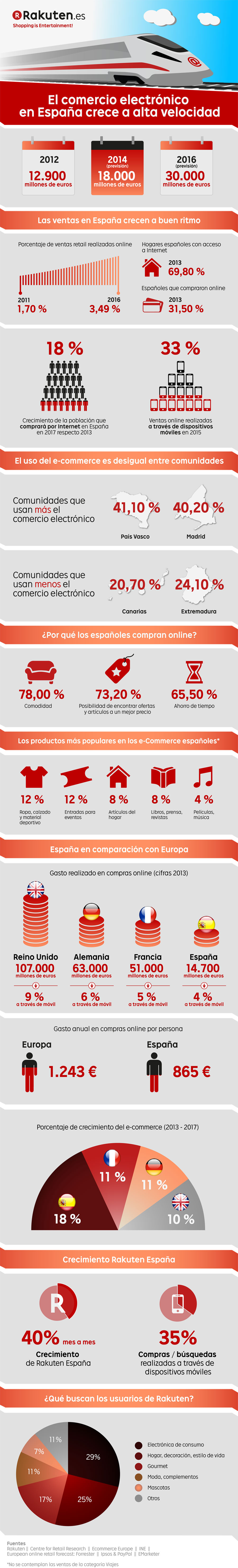 Infographic from Rakuten about the ecommerce growth in Spain