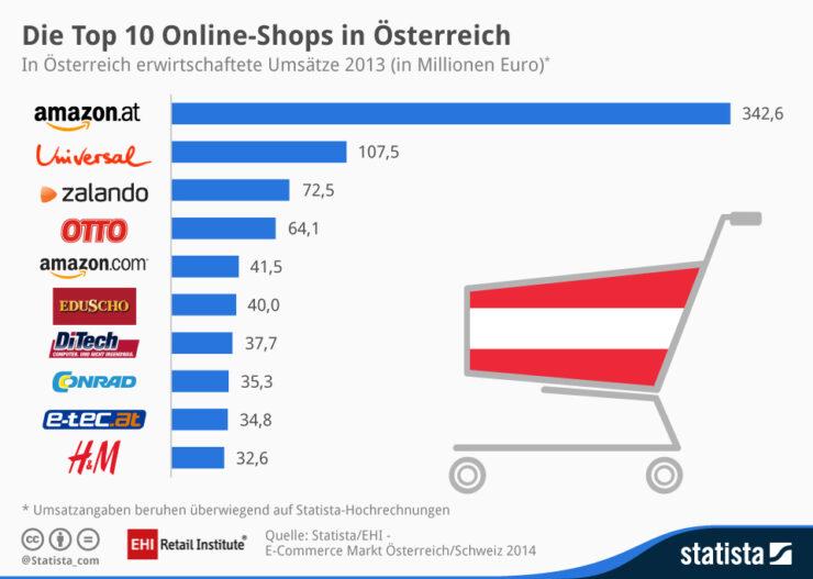 Top 10 online shops in Austria