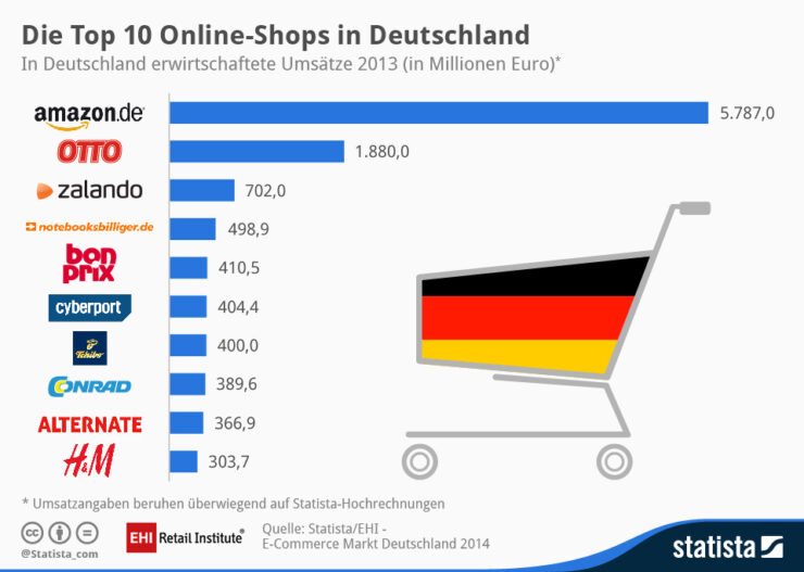 Top 10 online shops in Germany