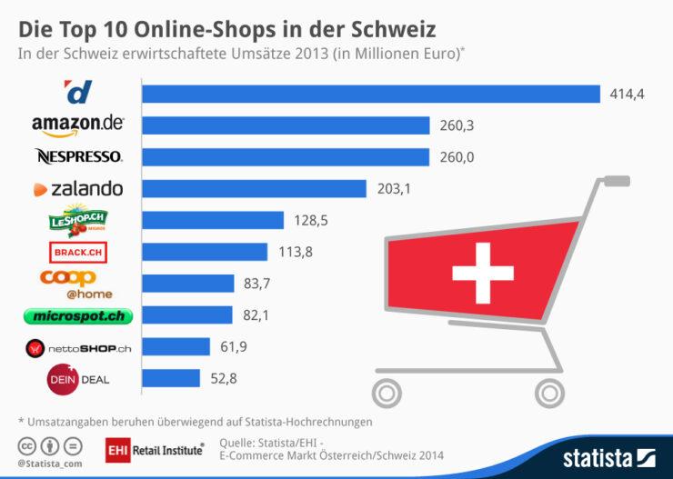 Top 10 online shops in Switzerland