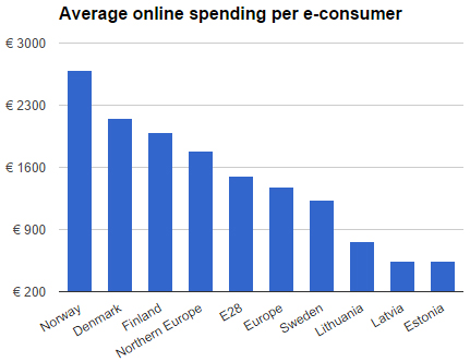 Average online spending per e-consumer in Northern Europe