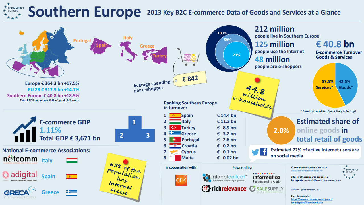 Ecommerce in Southern Europe (e.g. Spain, Italy, Turkey and Greece) in 2013