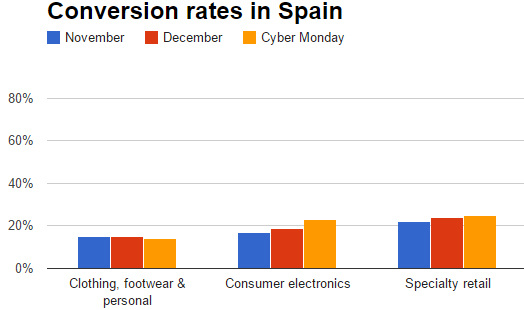 Conversion rate on Cyber Monday in Spain