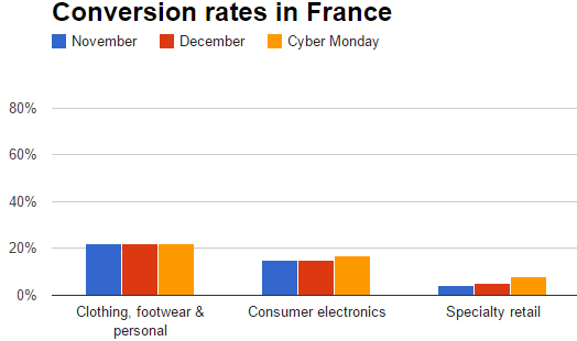 Conversion rate on Cyber Monday in France