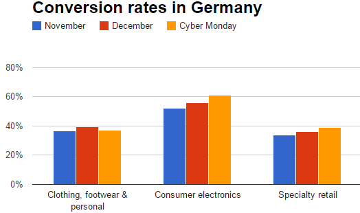 Conversion rate on Cyber Monday in Germany