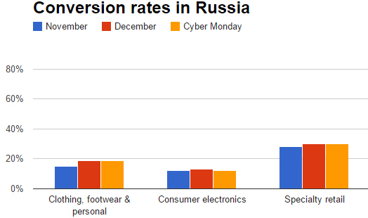 Conversion rate on Cyber Monday in Russia