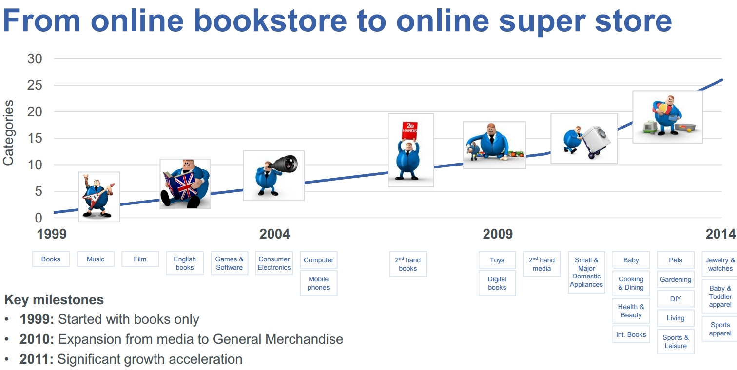 In 15 years time, Bol.com went from being an ordinary online bookstore to an ecommerce site that offers products in dozens of popular categories.