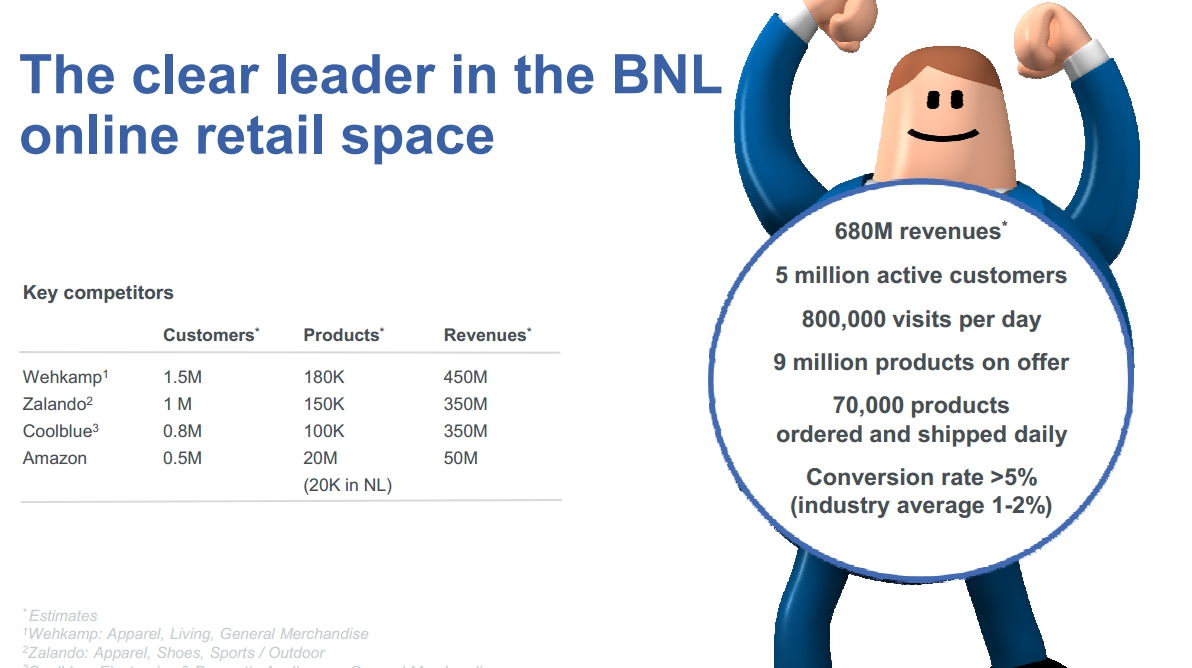 Bol.com, leader in the Dutch and Belgian ecommerce industry