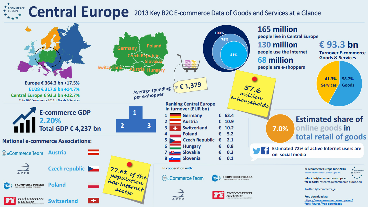 Ecommerce statistics Central Europe 2013 (Germany, Poland, Austria, Switzerland, Hungary, Czech Republic, Slovakia, Slovenia)