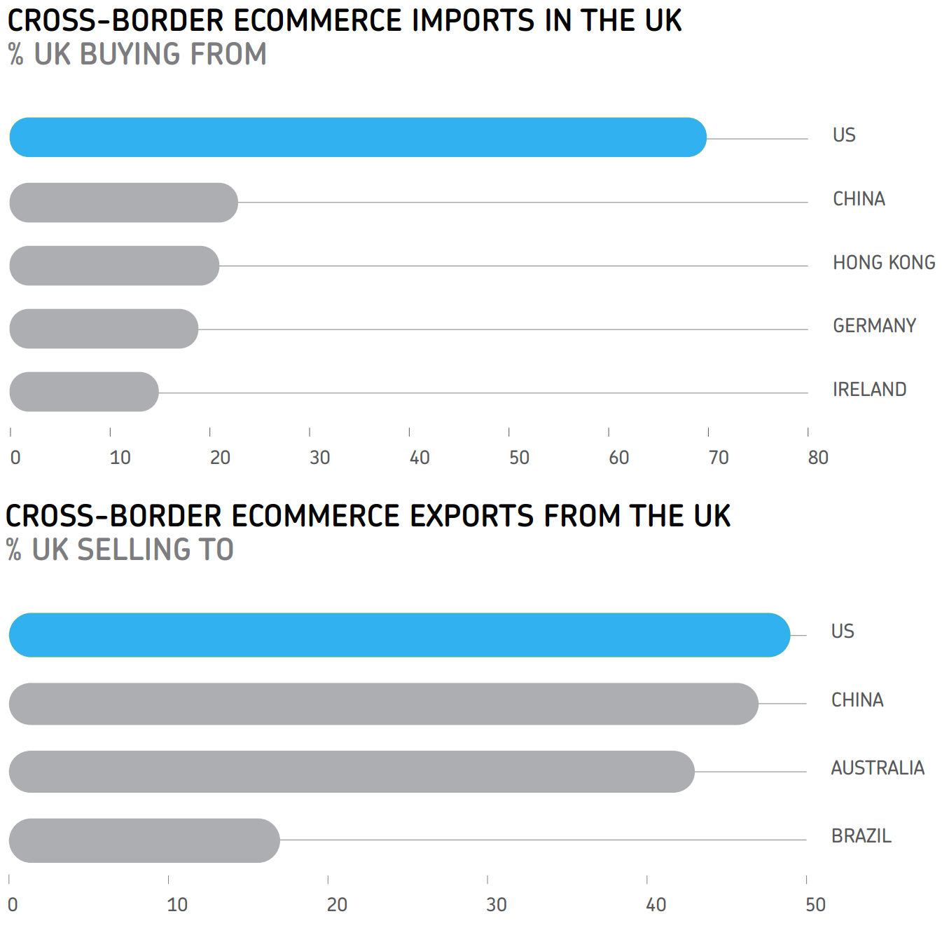 Cross-border ecommerce in the United Kingdom