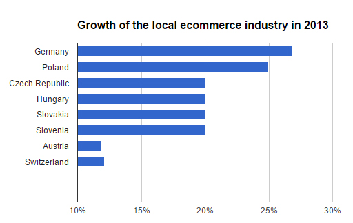 Growth of ecommerce in Central Europe