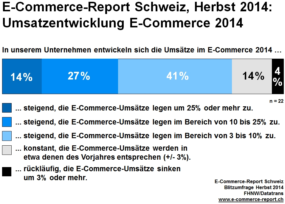 Swiss ecommerce industry 2014