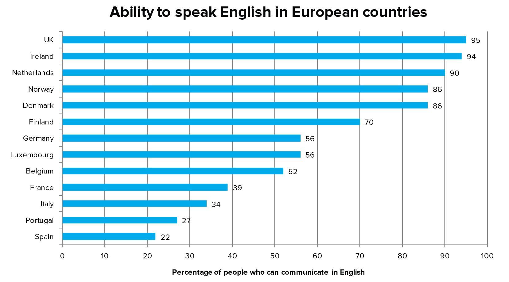 Ability to speak English in European countries