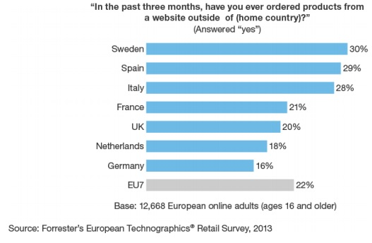 European cross-border research conducted by Forrester