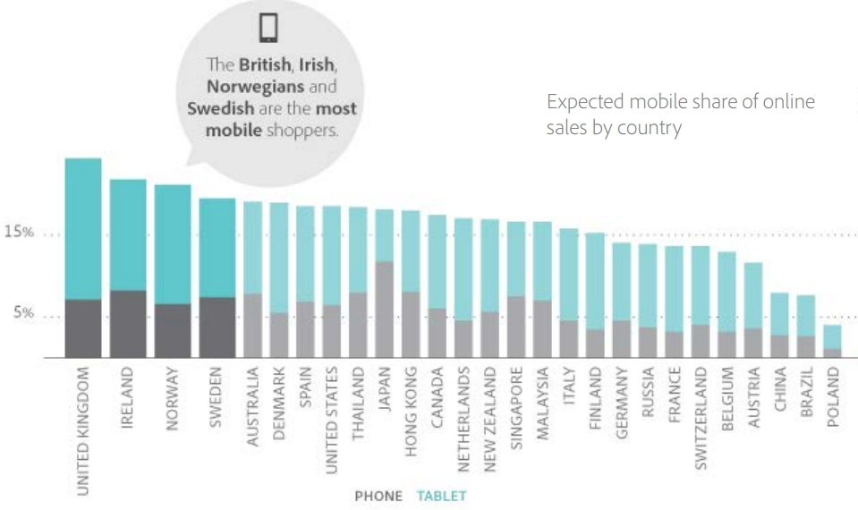 Expected mobile share of online sales by country
