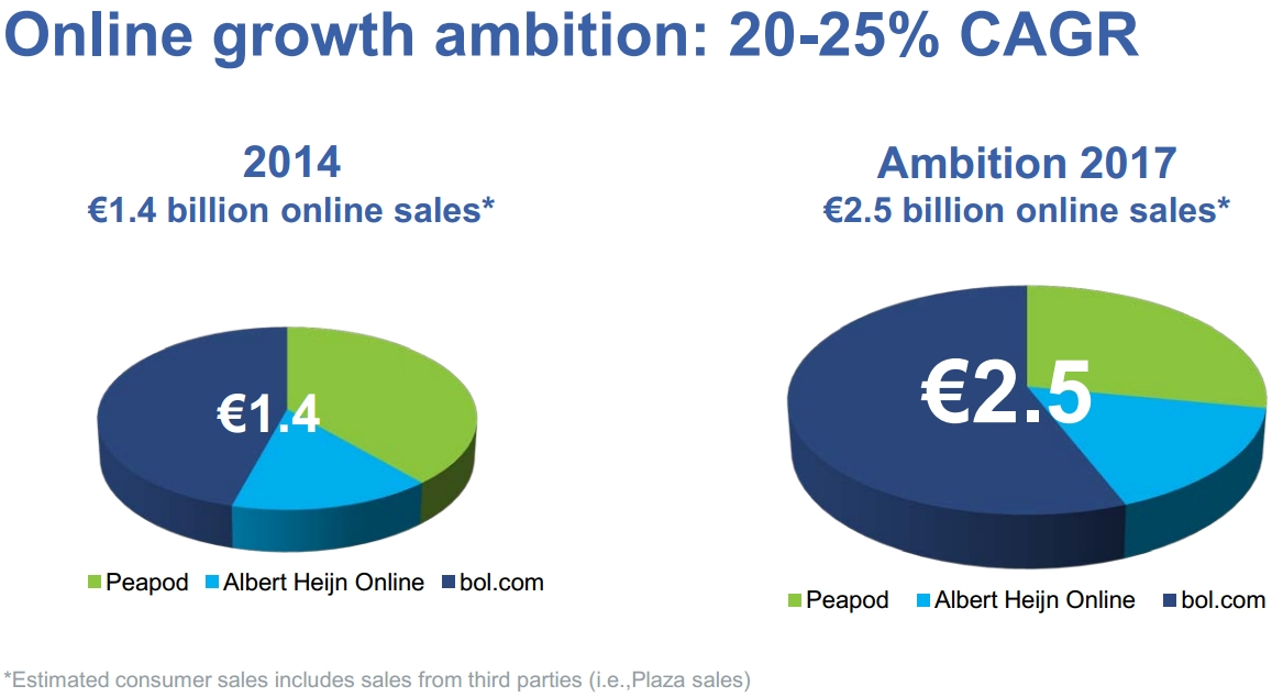 The online growth of Ahold and Bol.com
