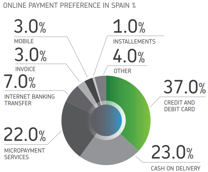 Online payment methods in Spain, according to Payvision