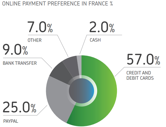 Online payment methods in France, according to Payvision.
