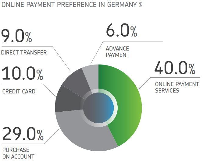 Online payment methods in Germany, according to Payvision.