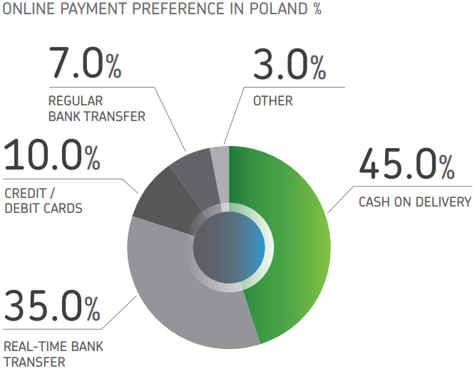 Online payment methods in Poland, according to Payvision.