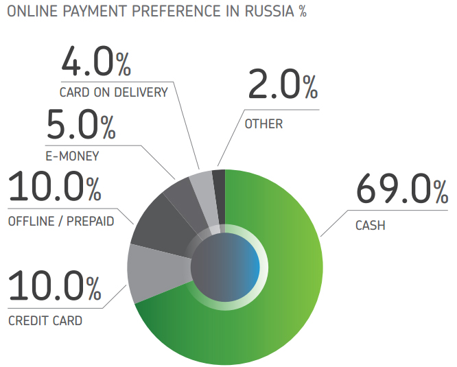Online payment methods in Russia, according to Payvision.