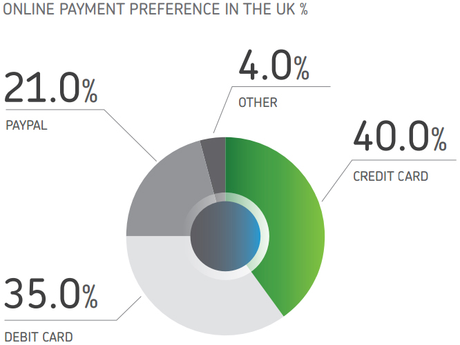 Online payment methods in the UK, according to Payvision