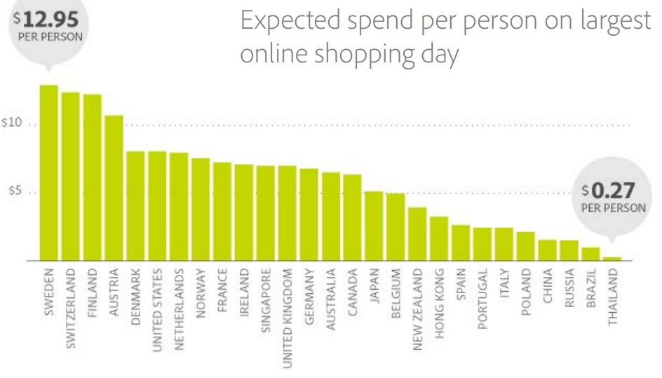 Expected spend per person on largest online shopping day