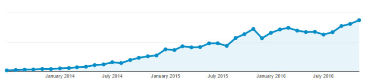 The growth of Ecommerce News since its launch in March, 2013