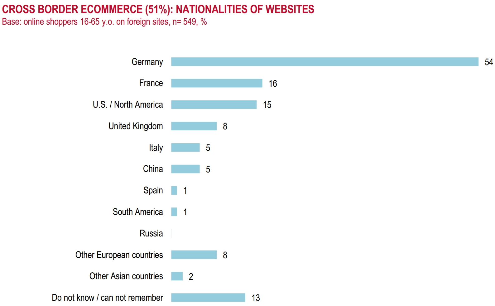 Cross-border ecommerce in Switzerland