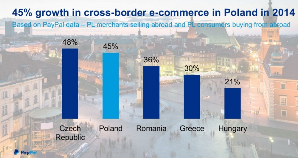 Cross-border growth in Ecommerce Poland