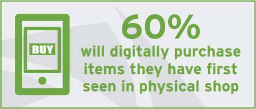 60% will digitally purchase items they have first seen in physical shop