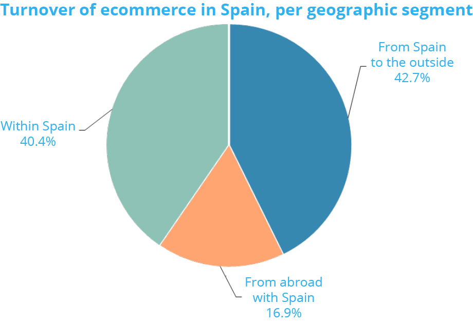 Ecommerce transactions in Spain