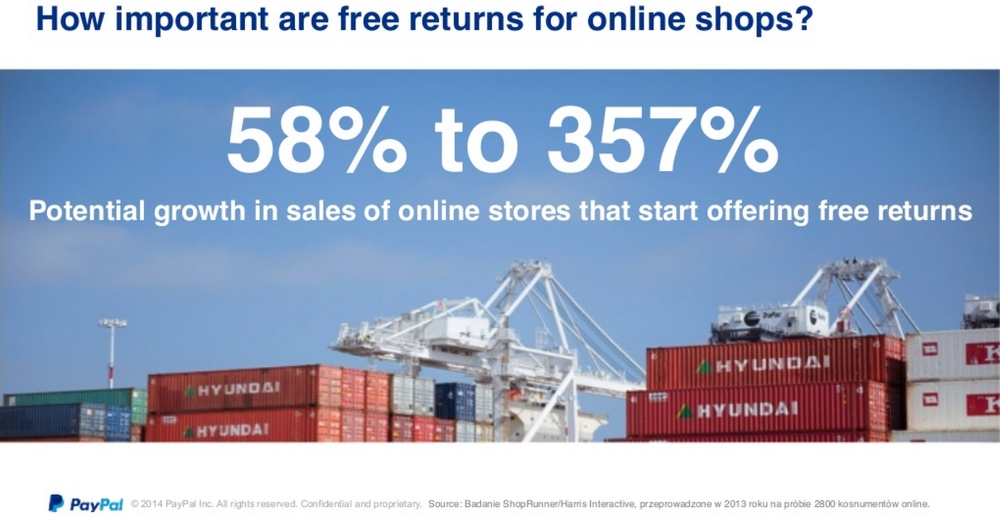 Free returns could boost cross-border ecommerce in Poland