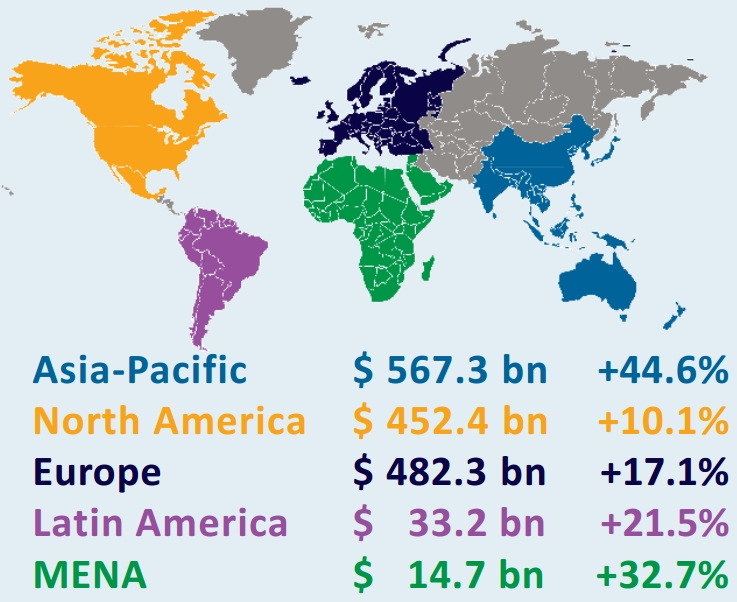 Global ecommerce growth in 2013