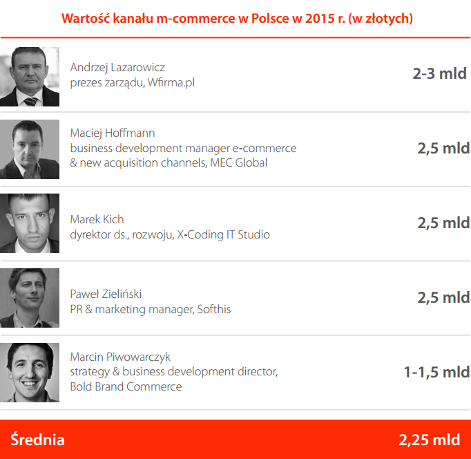 The value of mcommerce in Poland 2014