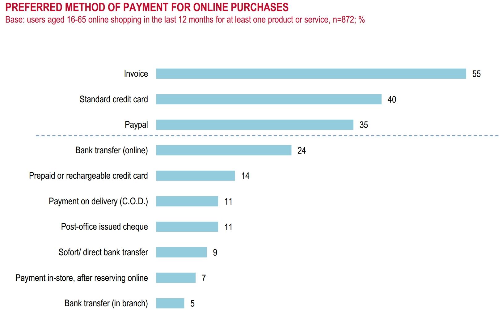 Preferred payment methods in ecommerce industry Switzerland