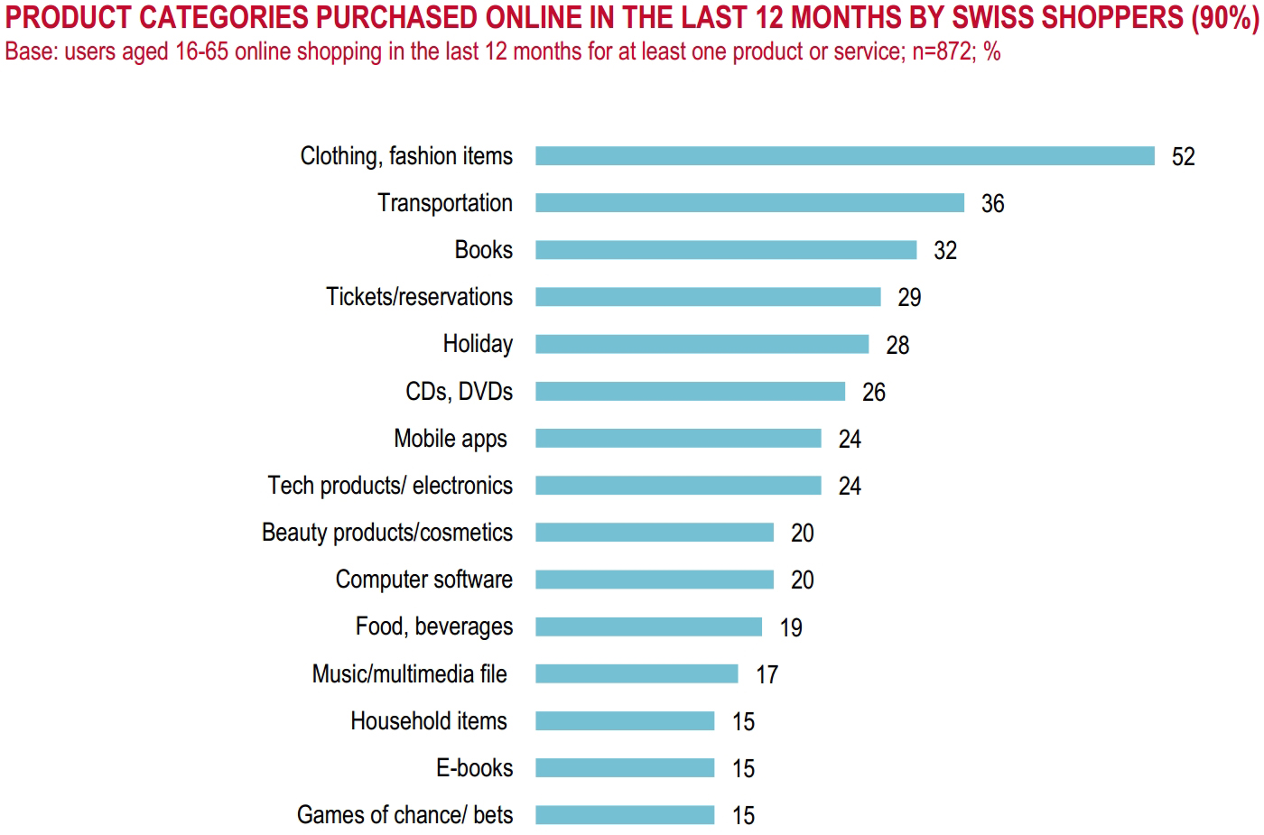 Popular product categories in Switzerland ecommerce