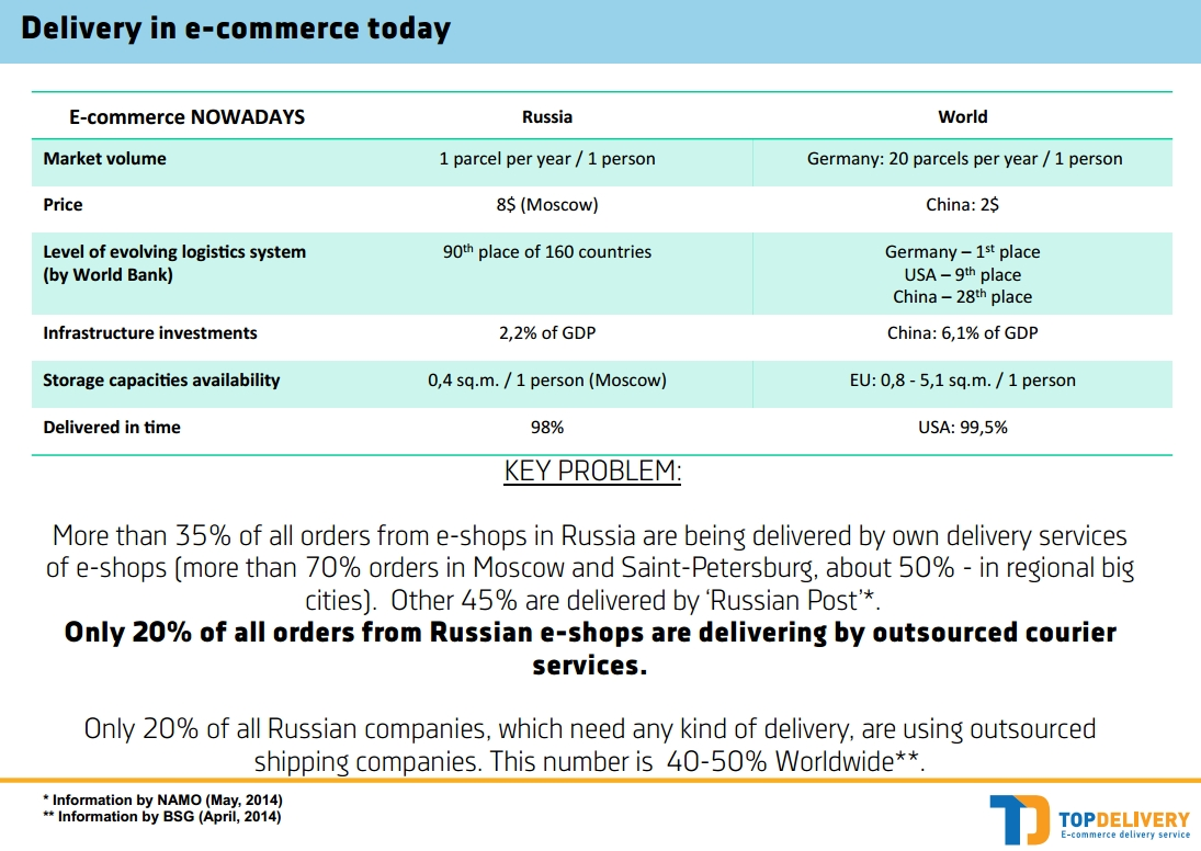 "A sheet from TopDelivery's study ""The Future of E-commerce"""