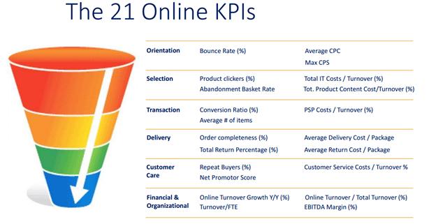 The 21 online KPIs