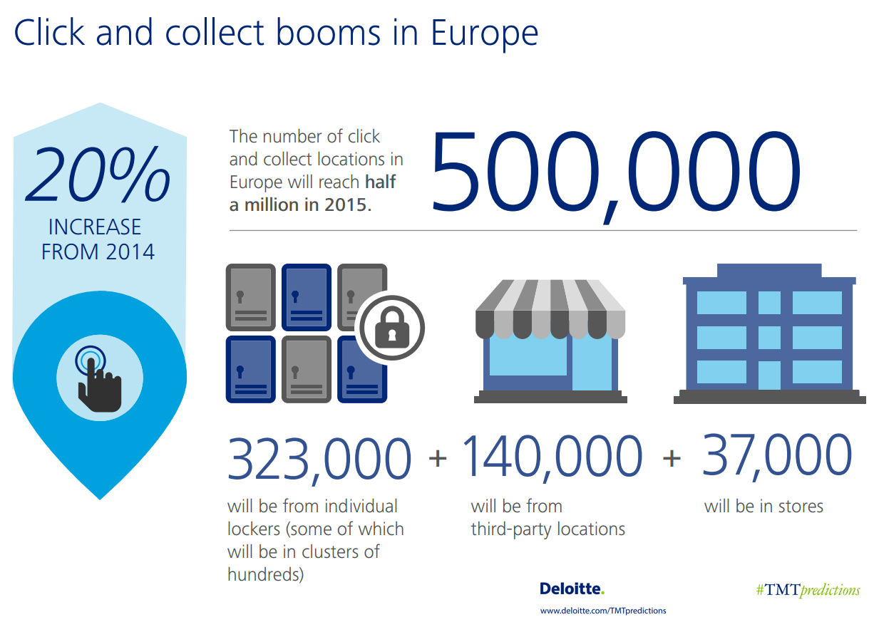 Click & Collect in Europe