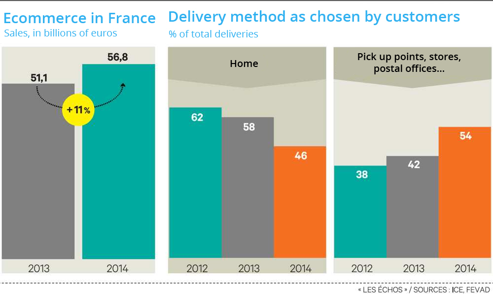 Ecommerce in France 2013/2014
