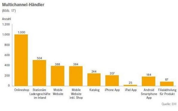 Multichannel commerce in Germany