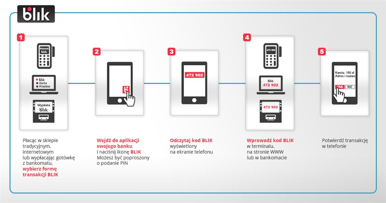 Polish mobile payments solution Blik