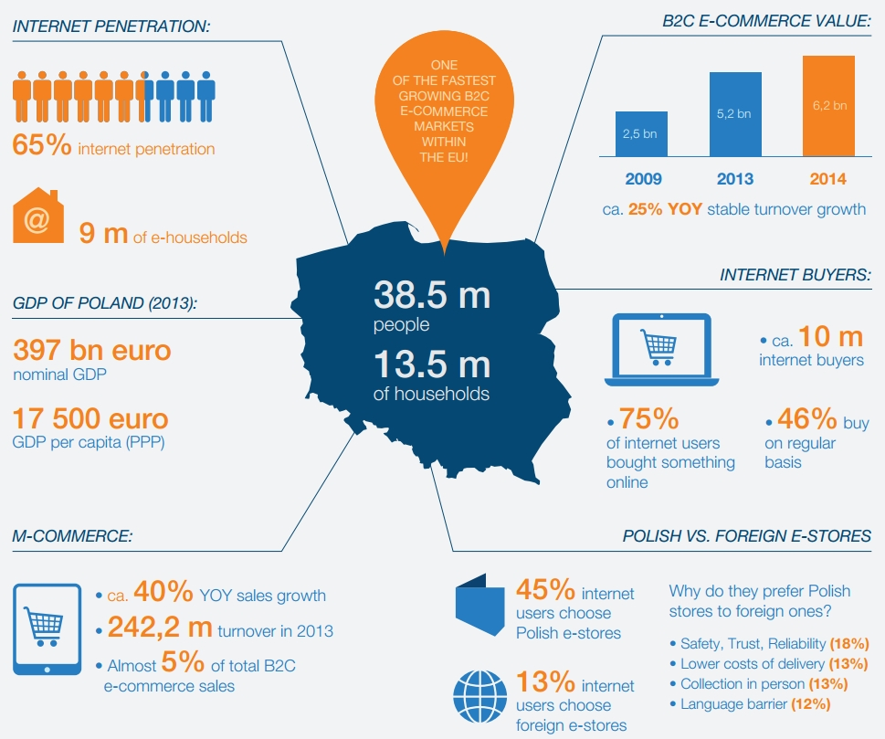 online retail market in poland 2014 In china—the world's largest e-commerce market—online retail sales accounted for 129% of the total retail purchases in 2015 in south korea, it was 116% 2 in great britain, online accounted for an  years beginning september 2014 and ending in august 2016.