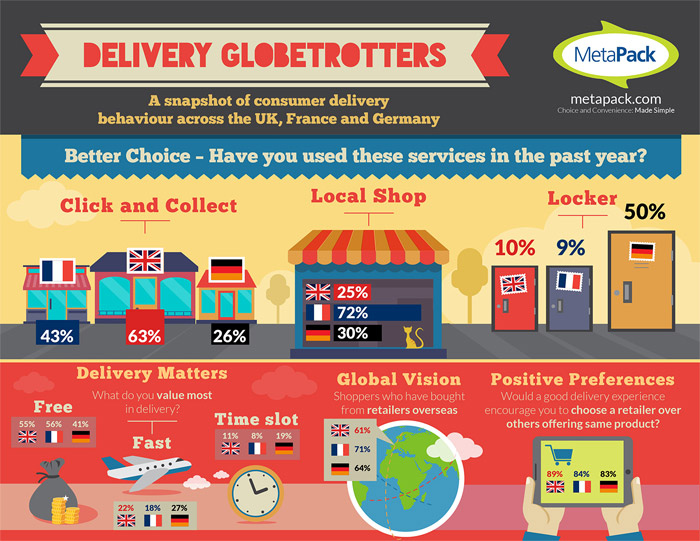 Delivery globetrotters