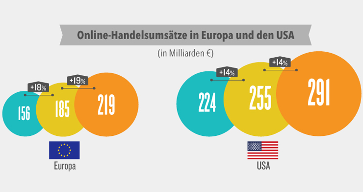 Ecommerce growth in Europe and USA