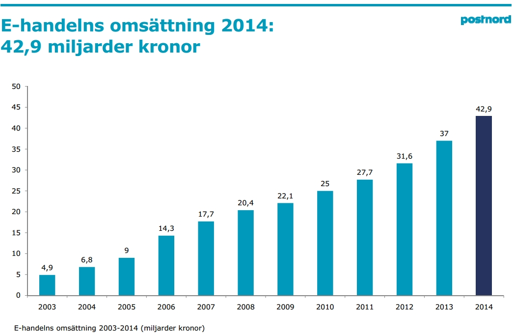 Ecommerce growth in Sweden 2014
