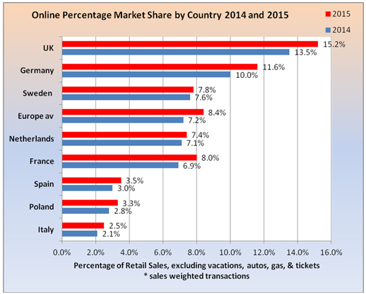 Global Retail Industry Global Retail e Commerce Index